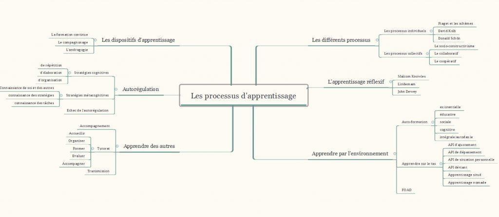 Carte mentale sur le processus d'apprentissage