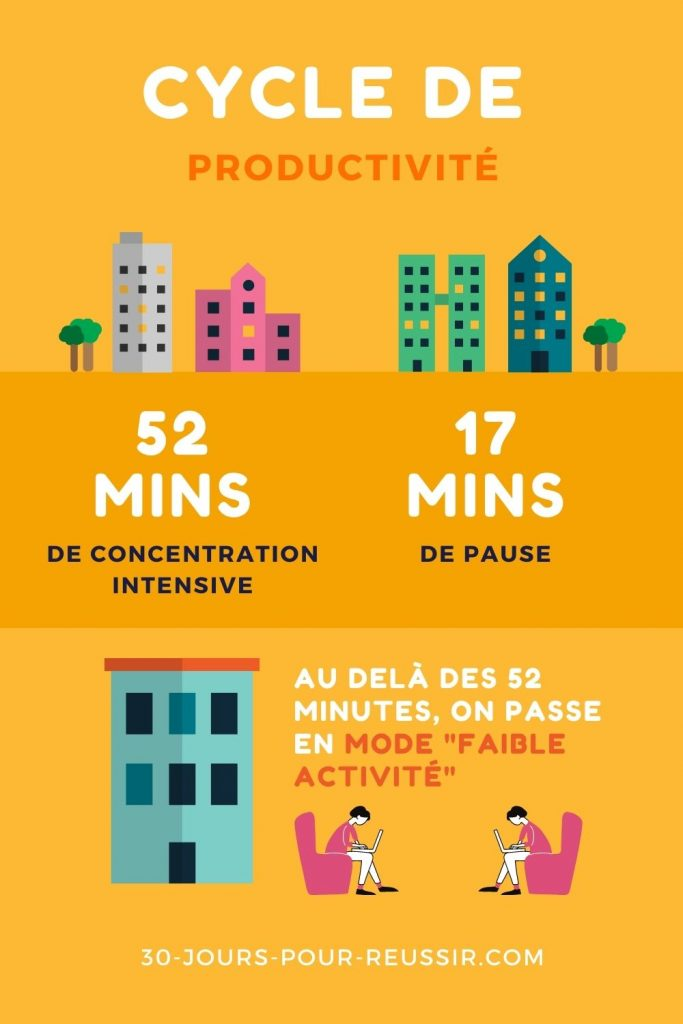 Cycle de productivité